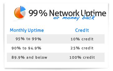 credit plans